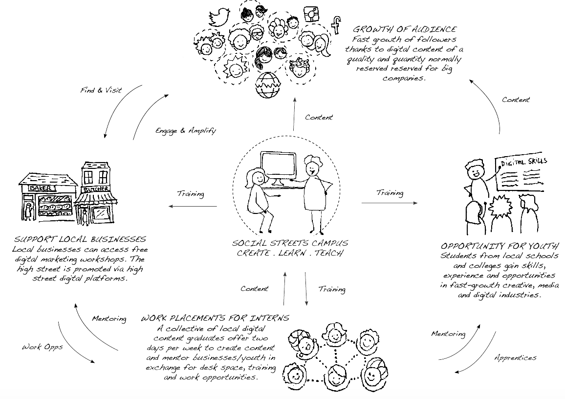 Illustration showing social impact model for Social Streets